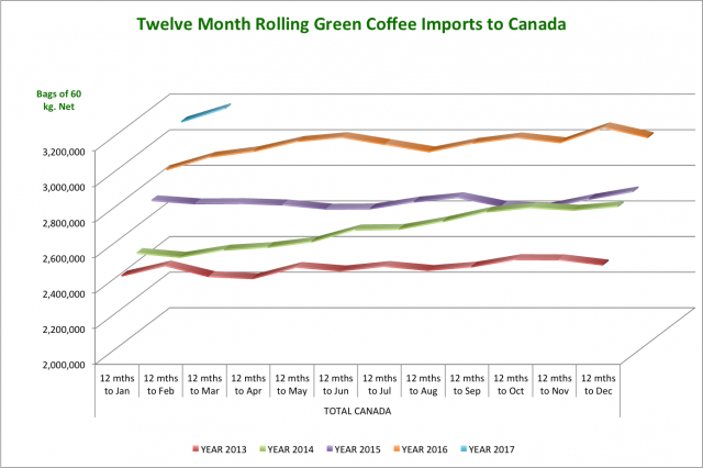 Rolling_12-month_Imports-_CanadaFeb17.png
